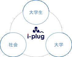 i-plugの使命