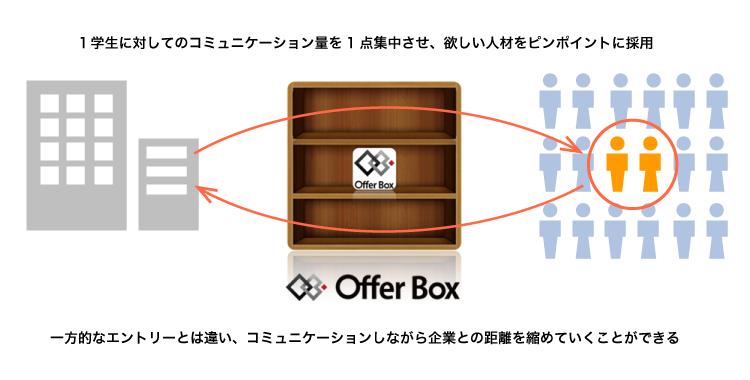Offer Boxシリーズ